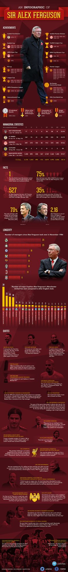 Sir Alex Ferguson Retires from Manchester United Football club after 26 years of being a manager. Manchester United Wallpaper, Manchester United Team, Official Manchester United Website, Football Is Life, Best Football Team, World Football, Sir Alex Ferguson, Old Trafford, Sports Pictures
