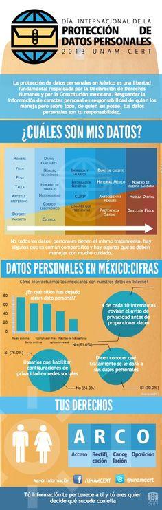 Protección de datos personales en México #infografia