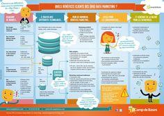 Le big data marketing en #infographie #bigdata