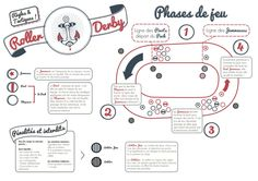 Le Roller Derby expliqué à ta grand-mère, grâce à l'infographie de Clara Richard