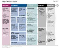 internet value chain