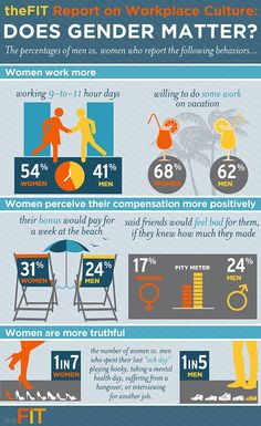 Report on Workplace Culture Does Gender Matter?   The percentage of men v/s women who report the following behaviours..