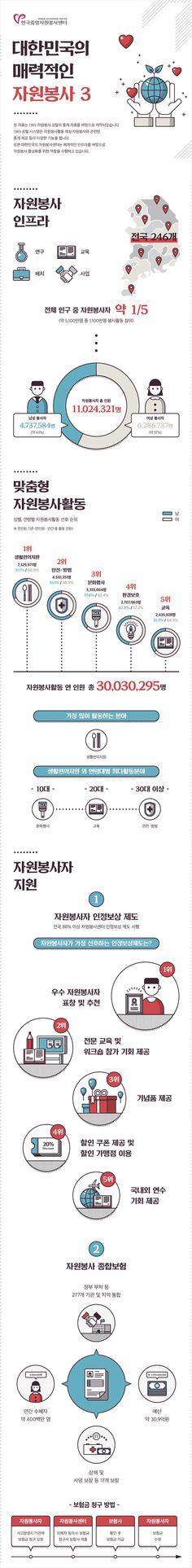 [Infographic] '대한민국의 매력적인 자원봉사 3'에 대한 인포그래픽