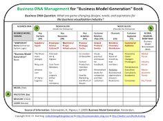 Afbeeldingsresultaat voor business model generation vision canvas