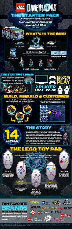 LEGO Dimensions infographic from Brick Fanatics