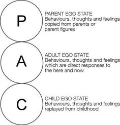 Transactional Analysis - Great view of how we interact with each other