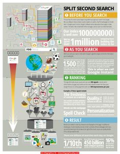 Infographics - Google Shares How Its Search Results Work