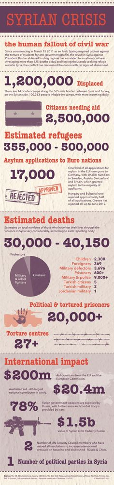 Syrian crisis : infographic