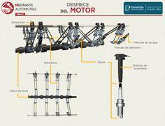 Buenas!, hoy les comparto unas infografías para mecánica automotriz que me encontré por ahí, para todos los mecánicos automotrices y amantes de l...