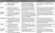 Parts of different worldviews.