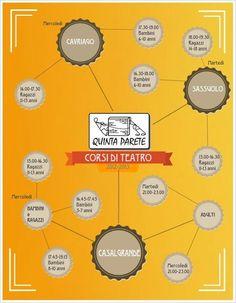 Quando, Dove e Con chi ... un corso di Teatro QUINTA PARETE.  www.quintaparete.org    #teatro #infografica #corsi