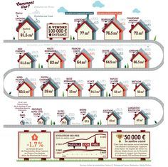 #Immobilier: que peut-on s'offrir en #France pour 100.000 euros, région par région?