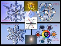The electromagnetic vortices that are displayed in snowflakes are examples of how the Chi Rho or Star of David is formed due to these electromagnetic torsion fields.