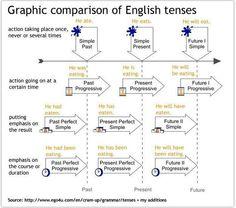 English Graphic comparison of the different English tenses.