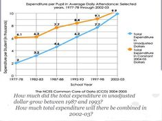 created by Kristian A.I first read the problem.I then figure that I first have to find the total expenditure in unadjusted dollar growth during 1987 to it was thousand and by 1993 it is growth was thousand.the second problem the total is thousand. Line Graphs, Kids Zone, Line Chart, User Guide, Word Problems, Classroom, Student, Learning, Maths