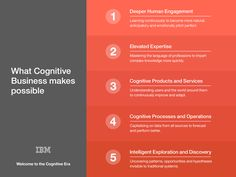 http://www.ibm.com/blogs/think/cognitive/IBM_Cognitive_Infogram_02.jpg