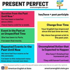 Present Perfect Tense - Simple and Understandable Expression - English Learn Site English Tips, English Fun, English Study, English Lessons, Learn English, American English, English Grammar Tenses, English Idioms, English Vocabulary