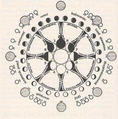 lunar cycle | Sacred Geometry: