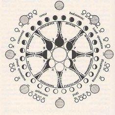 lunar cycle | Sacred Geometry: