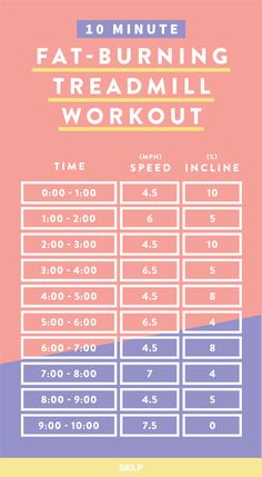 Learn to Burn Fat in 2 Minutes - Easy fat-burning treadmill workout. Learn to Burn Fat in 2 Minutes - Belly Fat Burner Workout Quick Weight Loss Tips, Losing Weight Tips, Fast Weight Loss, Weight Loss Program, How To Lose Weight Fast, Fat Fast, Reduce Weight, Weight Gain, Weight Lifting