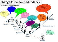 CHANGE CURVE FOR REDUNDANCY