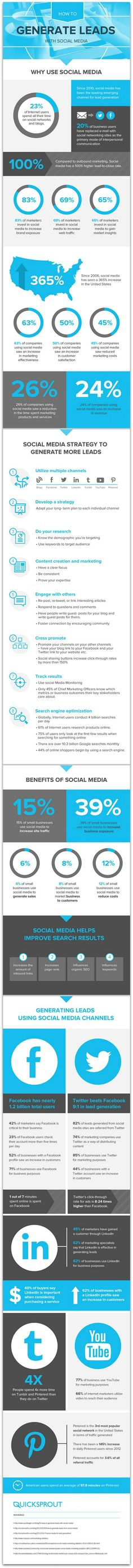 Having trouble with online lead generation? This infographic about how to use social media to generate leads will help. Inbound Marketing, Marketing Digital, Content Marketing, Internet Marketing, Online Marketing, Social Media Marketing, Marketing Automation, Marketing Technology, Marketing Communications