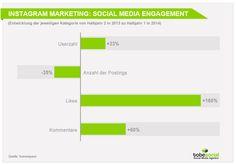 Social Media Marketing Studie 2015: Instagram Marketing für B2B und B2C Unternehmen