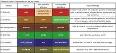Tabla de colores aproximados que dan los los óxidos más comunes usados en cerámica horneados a 1025-1040ºC. (Esto es sólo para que tengamos ... Ceramic Tools, Periodic Table, Pottery, Clay, Image, Pasta Piedra, Google, Enamels, Colors