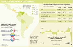 Balanza comercial alcanzó nivel histórico al tener un déficit de US$11.302 millones