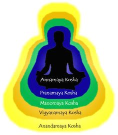 "Article about the 5 Koshas or ""sheaths"" of the body by Shiva Rea for Yoga Journal"