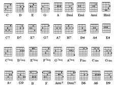 Image result for akordy na kytaru Periodic Table, Piano, Image, Kids, Baby, Young Children, Periodic Table Chart, Boys, Periotic Table