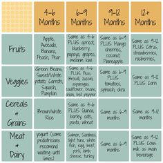 Baby Food Schedule EXCEPT NOTHING BUT BREAST MILK TILL AFTER 6 MONTHS.