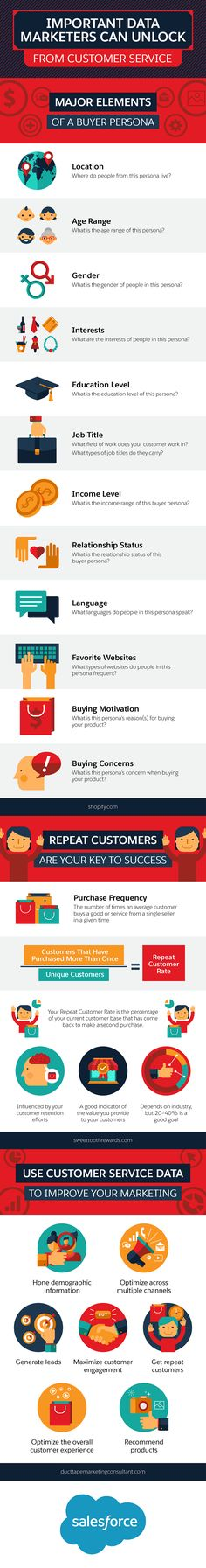 How To Understand Your Buyers Better - Infographic