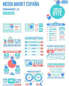 Analiza la actividad de una cuenta de Twitter mediante una infografía con Tweetiebyte