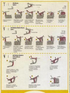 Segítség a jelek értelmezésében a mintaolvasásnál. Crochet Symbols, Crochet Chart, Crochet Granny, Crochet Stitches, Knit Crochet, Crochet Patterns, Bullet Journal, Sewing, Knitting