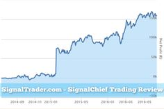 One of the stars of SignalTrader.com is SignalChief, who has been trading for the last two years check out our latest review. #signaltrader #copytrading