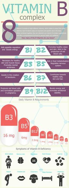 Ever wonder the health benefits of the various Vitamin B's? This infographic explains what they are good for and shows symptoms of vitamin b deficiency. #health #nutrition