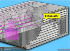 Working Principle of Air Conditioner, animation by OcS (www.octavesim.com) Conditioner, Animation, Animation Movies, Anime, Anime Shows, Motion Design