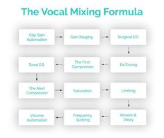Solid vocals are the key to studio-level mixes. Get my go-to vocal compression settings, learn the best compressors and nail vocal compressing tricks.