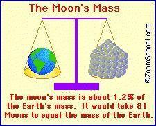 The Moon - Zoom Astronomy
