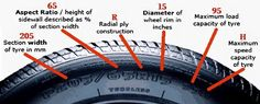 Car Tire Numbers Explained – What Do The Numbers Mean?