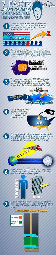 23 best Truck Driver Infographics images on Pinterest | Truck ...