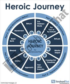 beowulf hero s journey stages The hero's journey eight step transformation • the separation 1 the call 2 the threshold (with guardians, helpers, and mentors) • initiation and transformation.