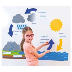 Magnetischer Wasserkreislauf am Modell leicht erklärt. | BACKWINKEL
