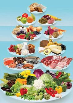 Food Pyramid - reversed! LCHF Low Carb Diet   Fitness Advice. http://hi5health.com/category/fitness-advice/ #LCHF #banting #realmeals