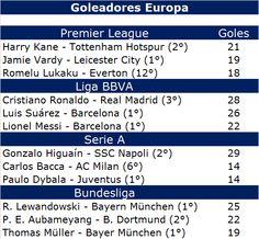 Café y Fútbol: Goleadores