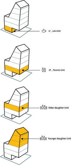 Dongsimwon Multi-Household House,Uses Diagram