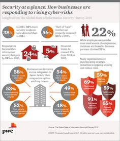 INFOGRAPHIC: State of Information Security Survey 2016 http://www.pwc.com/gx/en/issues/cyber-security/information-security-survey.html #informationsecurity #CyberRisk #CSO #enterprisealert #onpage http://onpage.com