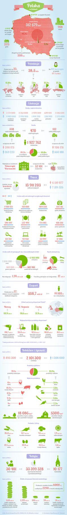 Polska w liczbach - Infografika - WP.Pl Poland in numbers