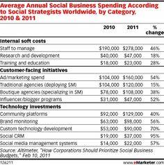Social Media Spending 2
